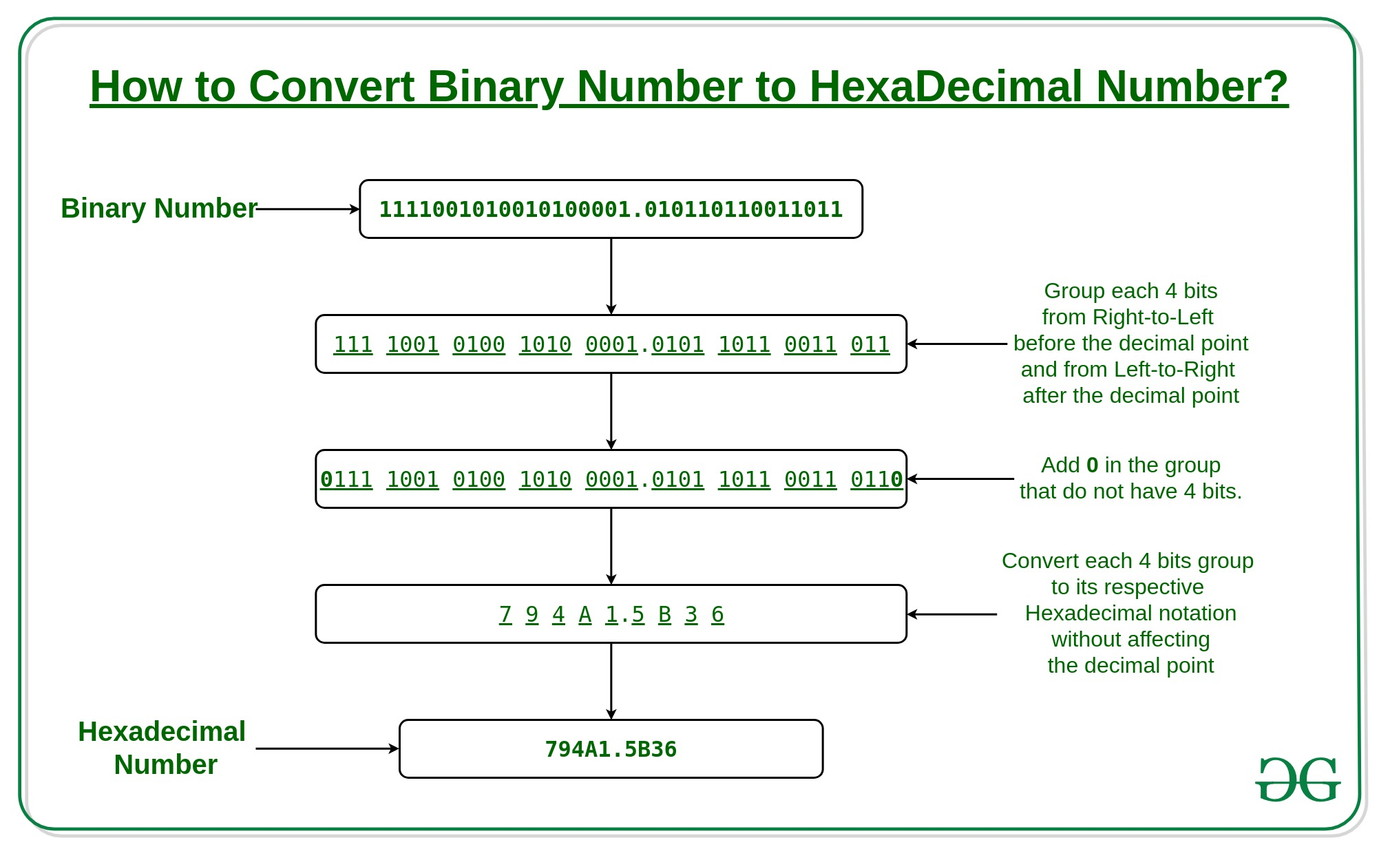 Convert A Binary Number To Hexadecimal Number