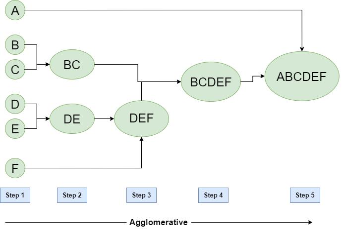 Hierarchical Clustering in Data Mining - GeeksforGeeks
