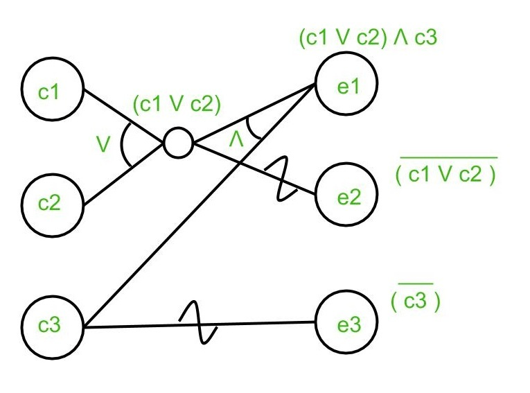 Cause Effect Graphing Example in Software Engineering