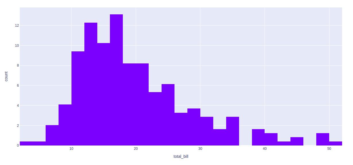 Histogram using Plotly in Python - GeeksforGeeks