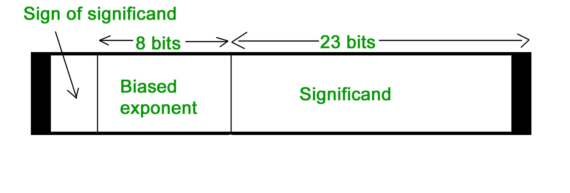 Computer Arithmetic | Set - 1 - GeeksforGeeks