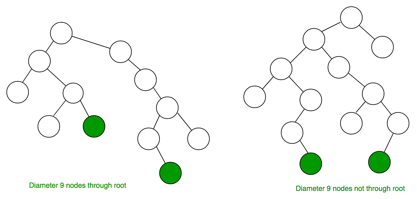 hight resolution of  that form the ends of a longest path are shaded note that there is more than one path in each tree of length nine but no path longer than nine nodes