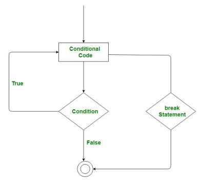 C# | Jump Statements (Break, Continue, Goto, Return and Throw ...