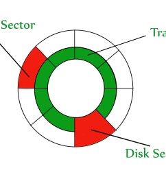 the disk is divided into tracks each track is further divided into sectors the point to be noted here is that outer tracks are bigger in size than the  [ 2100 x 1500 Pixel ]