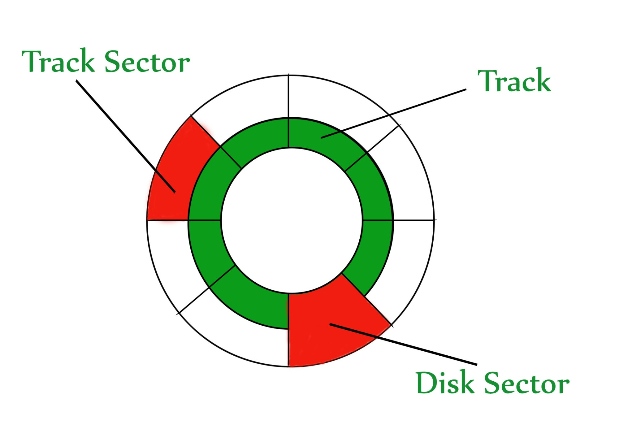hight resolution of the disk is divided into tracks each track is further divided into sectors the point to be noted here is that outer tracks are bigger in size than the