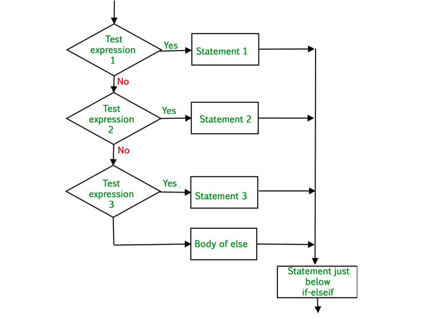 Decision Making In Python If If Else Nested If If