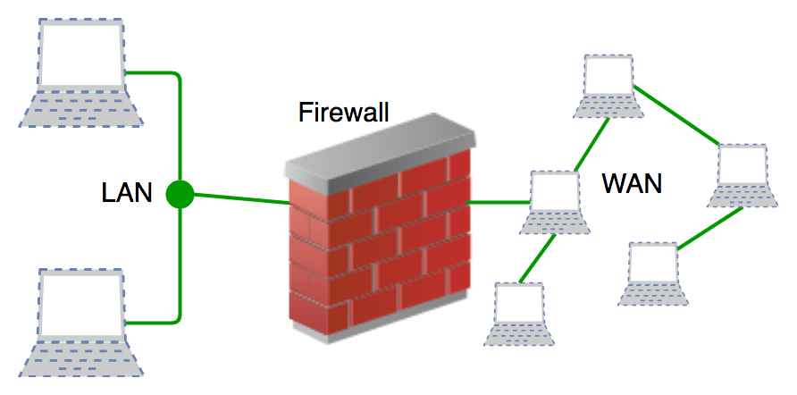 introduction of firewall in
