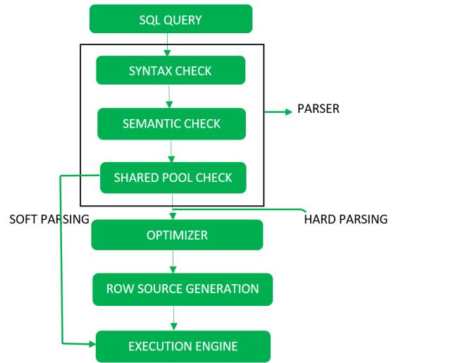SQL  Query Processing - GeeksforGeeks