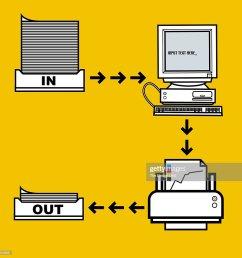 computer workflow diagram stock illustration [ 1024 x 1024 Pixel ]
