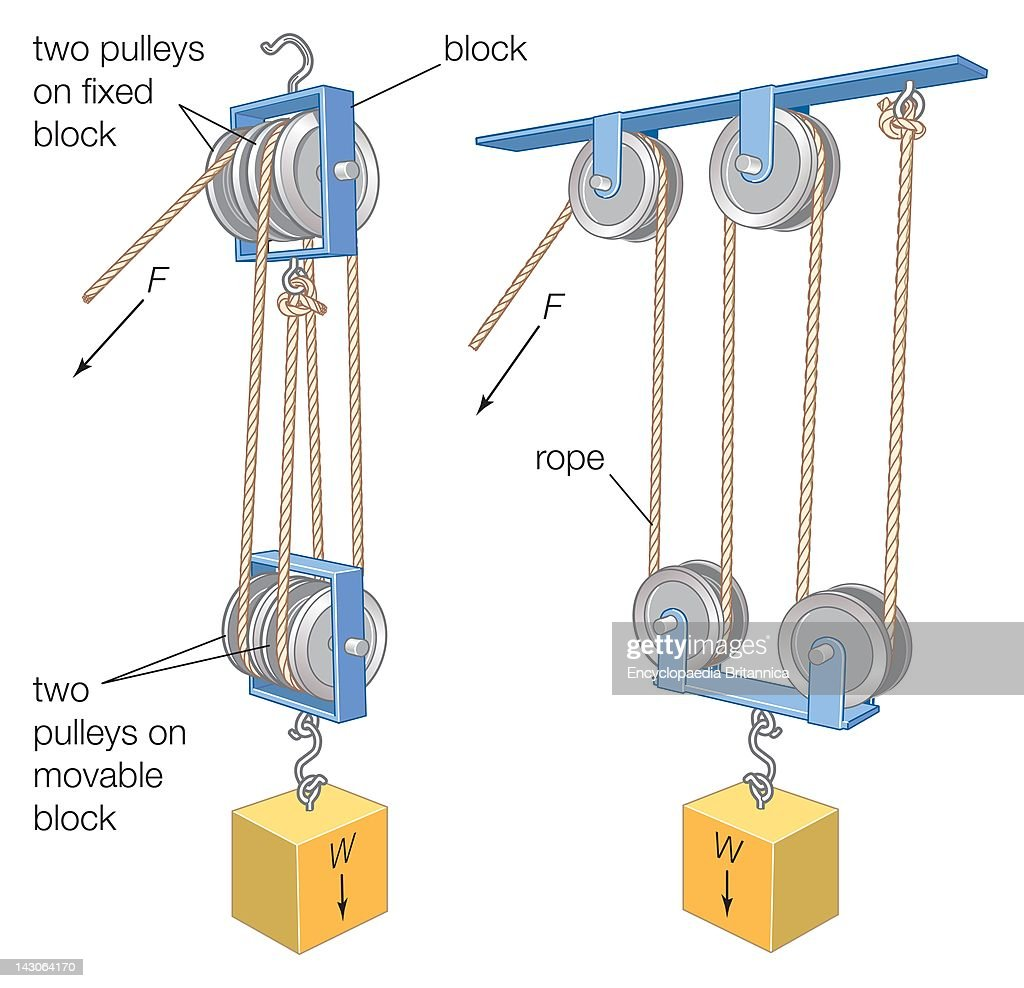 hight resolution of a block and tackle a combination of a rope or cable and pulleys is used to lift heavy weights or exert large forces