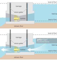 diagram of a tidal power barrage wind renewable energy alternative energy hydroelectricity [ 1024 x 818 Pixel ]