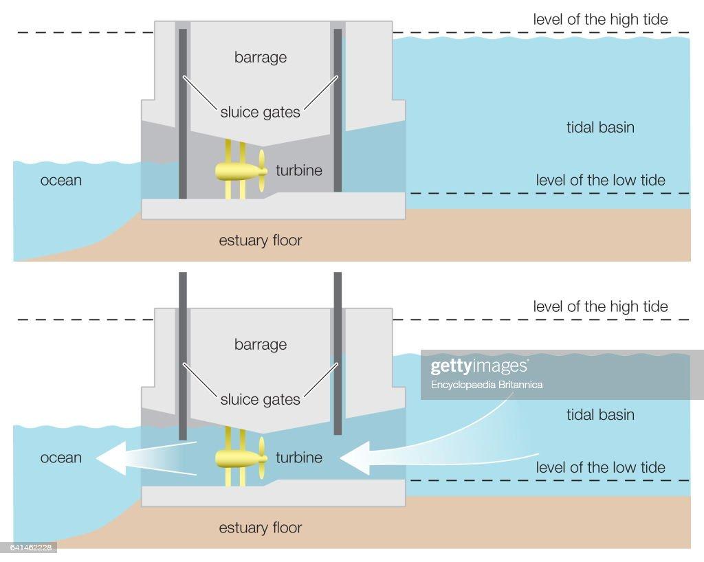 60 top tidal barrage pictures photos images getty images tidal turbines tidal dam diagram [ 1024 x 818 Pixel ]