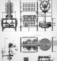 arkwright s water frame spinning machine  [ 771 x 1024 Pixel ]