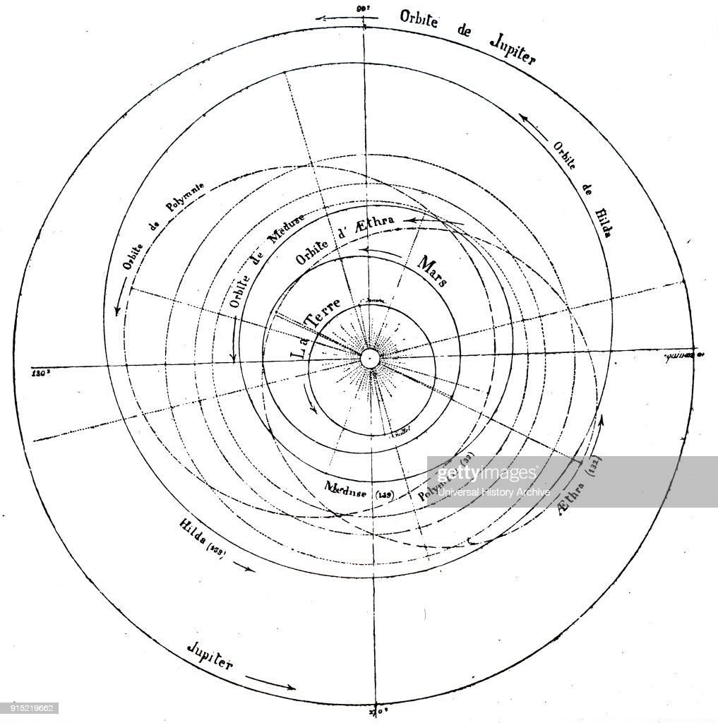 Diagram of the solar system, showing the orbits of some of