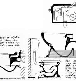 diagrams of the different toilet bowls and the flushing mechanisms nieuwsfoto s [ 1024 x 802 Pixel ]