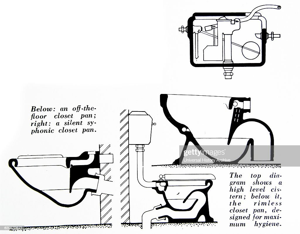 hight resolution of diagrams of the different toilet bowls and the flushing mechanisms nieuwsfoto s