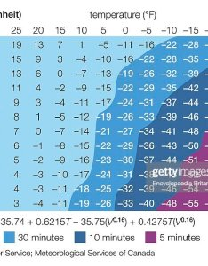 Fahrenheit wind chill chart matching  specific air temperature with speed will show also pictures getty images rh gettyimages