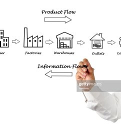 supply chain diagram stock photo [ 1024 x 803 Pixel ]