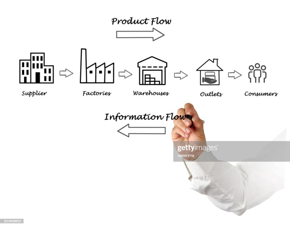 medium resolution of supply chain diagram stock photo