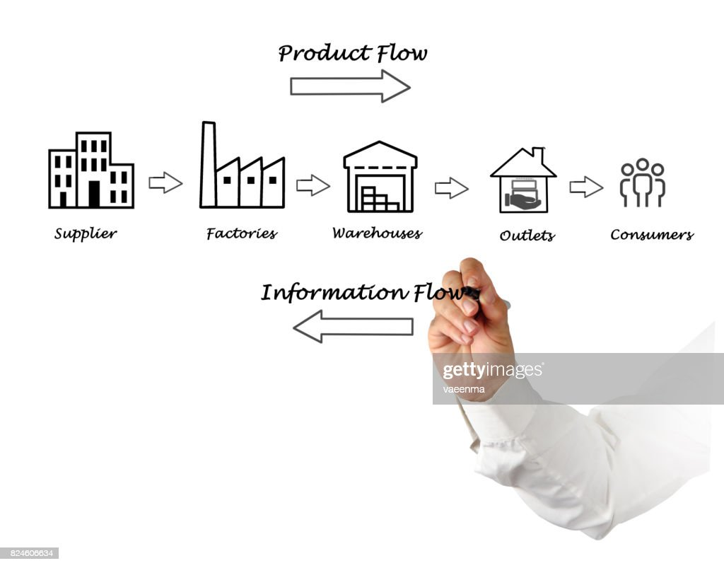 hight resolution of supply chain diagram stock photo