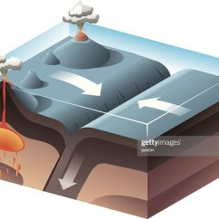 Convergent Boundary Diagram Wiring Plc Omron Cpm1a Plate Vector Art Getty Images