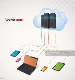 schematic diagram of cloud computing stock vector [ 1024 x 1008 Pixel ]