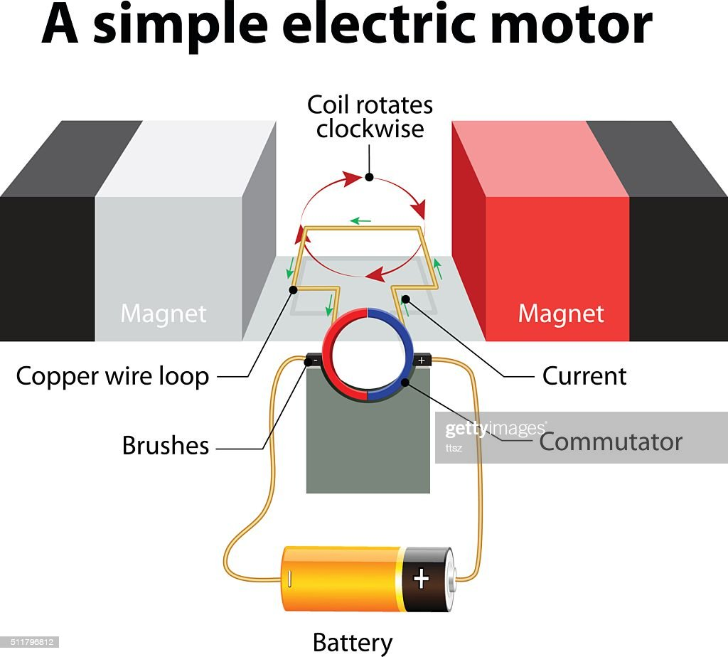simple electric generator diagram [ 1024 x 924 Pixel ]