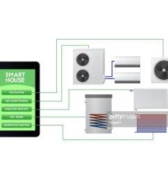 ventilation air conditioning radiator heating hot water underfloor heating  [ 1024 x 819 Pixel ]