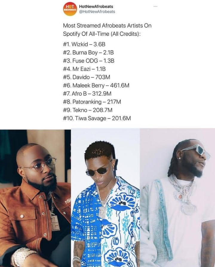 Wizkid Beats Davido And Burna Boy To Be The Most Streamed Afrobeat Artist On Spotify