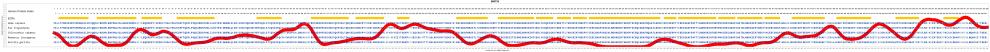 medium resolution of evolution for znf732 gene