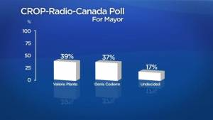 Coderre, Plante neck-and-neck: poll