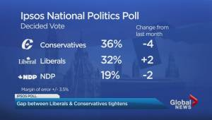 Latest Ipsos federal election poll shows shift in support