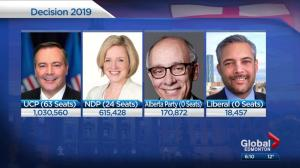 Elections Alberta released unofficial election results