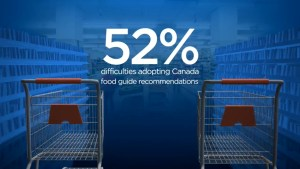 More than half of respondents say they have difficulties following food guide recommendations