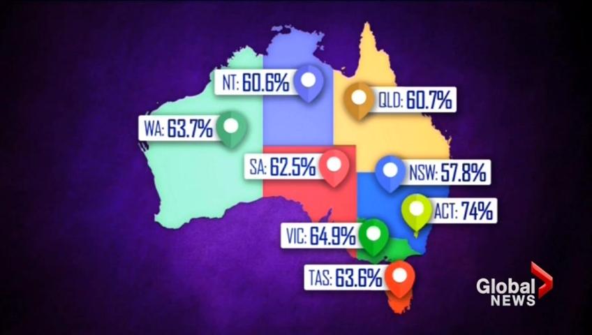 Homosexual statistics australian