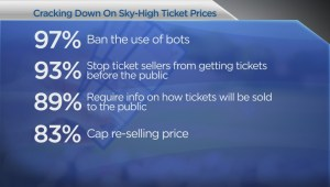 Province releases long-awaited report on ticket scalpers