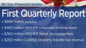 B.C. government releases financial quarterly report