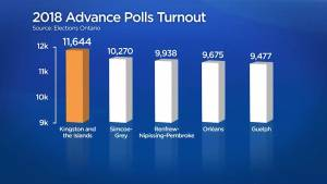 Kingston & Islands tops province in advanced poll numbers
