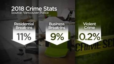Vancouver police data shows theft from vehicles, sex