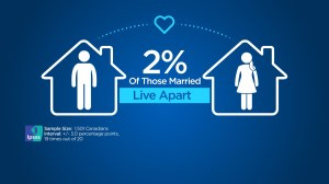 Two per cent of married Canadians live in separate homes, new poll says
