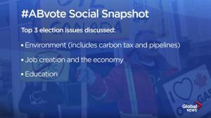 Alberta Election 2019: top Twitter topics