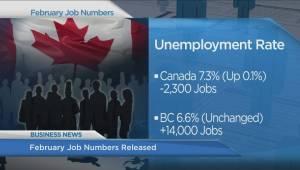 BIV: February job numbers, B.C. woman's Facebook lawsuit
