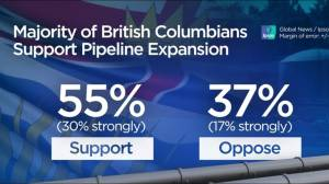 Survey shows majority of British Columbians support pipeline