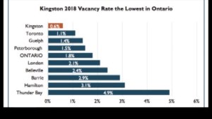 Matt Lee breaks down recently released CMHC stats for Kingston