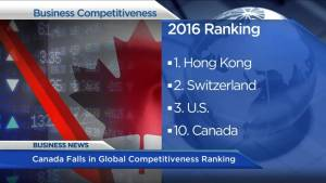 BIV: Canada slips on global competitiveness survey