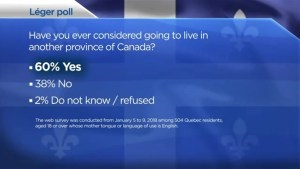 Poll finds young anglophones want out of Quebec