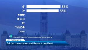 Poll has Conservatives and Liberals in dead heat