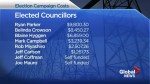 Campaign finances of last fall's Lethbridge municipal election released