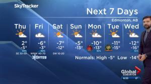 Global Edmonton weather forecast: Dec. 19