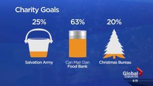 Edmonton charities struggle to meet Christmas demand in bad economy